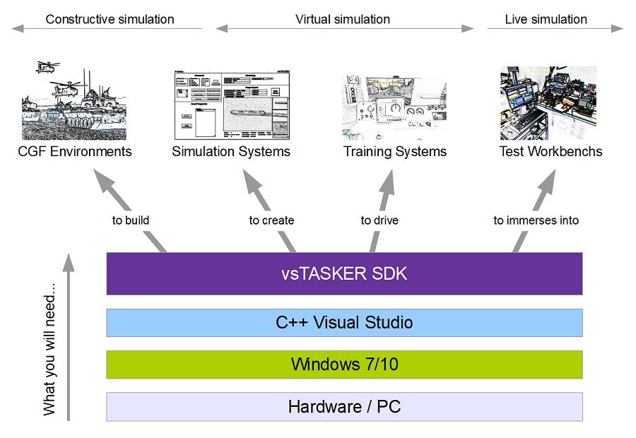 Simulation software for Defense contractors • VirtualSim