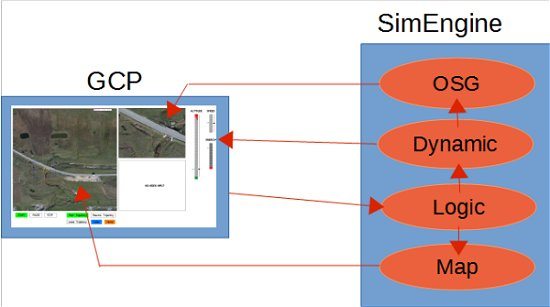 UAV Mission from simulation to real world • VirtualSim